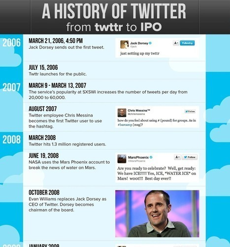 A Brief History Of Twitter [Infographic] - Social Media X | INTRODUCTION TO THE SOCIAL SCIENCES DIGITAL TEXTBOOK(PSYCHOLOGY-ECONOMICS-SOCIOLOGY):MIKE BUSARELLO | Scoop.it