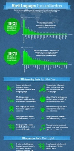 World Languages: Facts and Numbers   Learning it...   Scoop.it