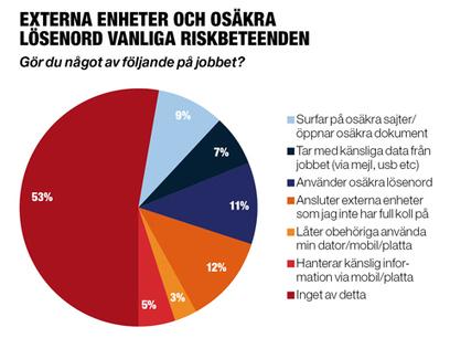 Allt fler anställdarundar it-säkerheten - IDG.se | Uppdrag : Skolbibliotek | Scoop.it