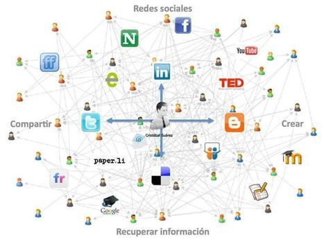 PLE Diagrams | Colección de Entornos Personales de Aprendizaje | Entorno personal de aprendizaje | Scoop.it