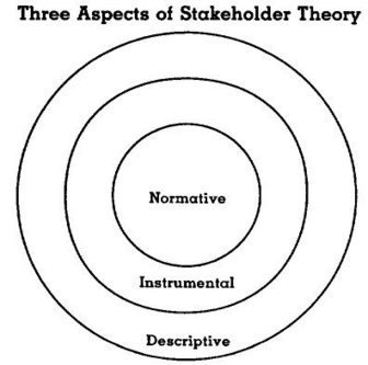 A Taxonomy of Stakeholders | Browsing EA stuffs | Scoop.it