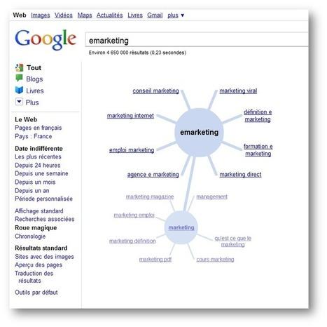 9 outils a connaitre pour travailler sa longue traine | Blog Business / WebMarketing / ManagementBlog Business / WebMarketing / Management | WordPress | Scoop.it