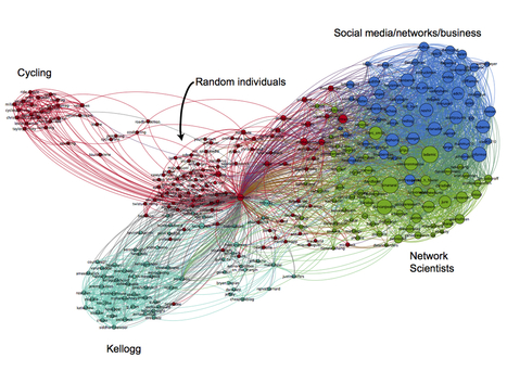 Collecting and Visualizing Twitter Network Data with NodeXl and Gephi - Social Dynamics | Test gephi | Scoop.it