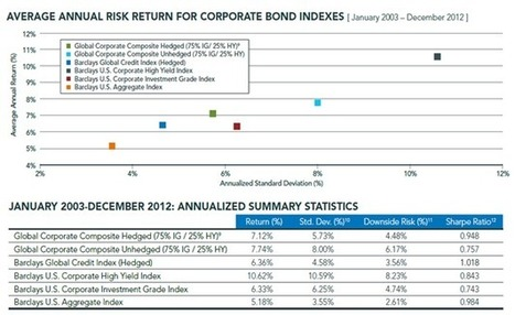 GLCB: Where Global Bond Invseting And Active Management Meet - ETF Database | Ohio Information Security Issues | Scoop.it