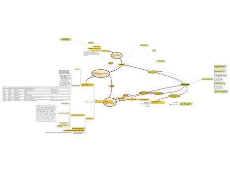 Pédagogie | free MindManager mind map download | Biggerplate | Cartes mentales | Scoop.it