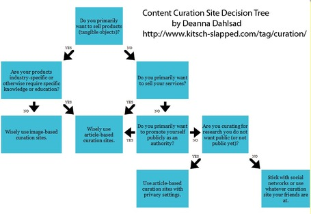 What Kind Of Curation Site Should You Use? | The Information Professional | Scoop.it