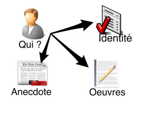 Carte heuristique : réaliser une biographie   Medic'All Maps   Scoop.it
