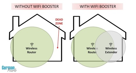 How to Fix a Wireless Deadspot with a WiFi Booster | Computers, Smart Phones and Software | Scoop.it