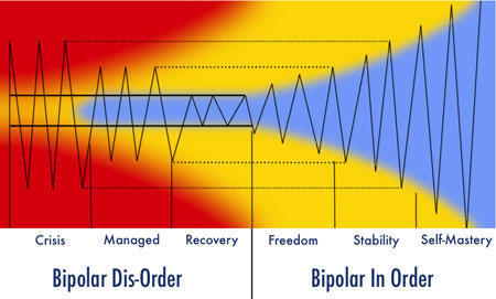 » The Six Stages Of Bipolar And Depression - Bipolar Advantage | Cool Happenings | Scoop.it