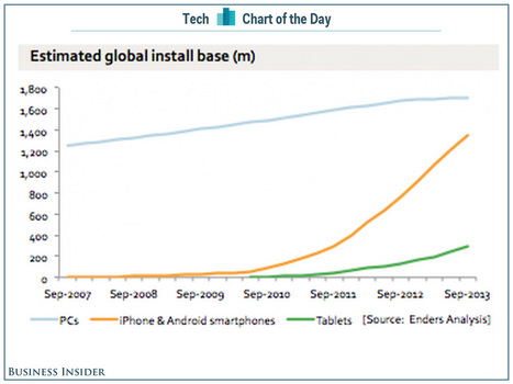 CHART OF THE DAY: The Number Of Smartphones In Use Is About To Pass The Number Of PCs | screen seriality | Scoop.it