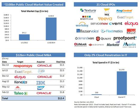 Cloud Index | Bessemer Venture Partners | Cloud & Mobility | Scoop.it