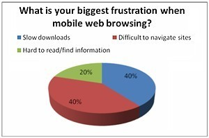 Smartphone Users Frustrated With Mobile Web Experience | Ayantek's User Experience Design Digest | Scoop.it