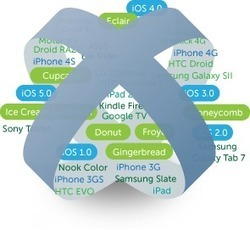 Titanium Mobile Platform | Appcelerator | Instructional Design for eLearning, mLearning, and Games | Scoop.it