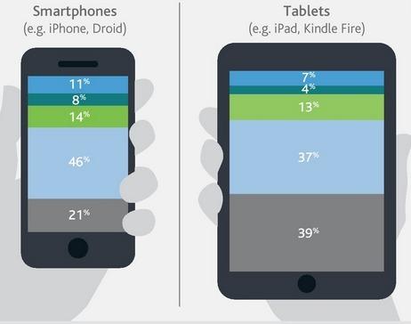 Quels usages de la tablette numérique comme tableau interactif en classe ? | Les outils d'HG Sempai | Scoop.it