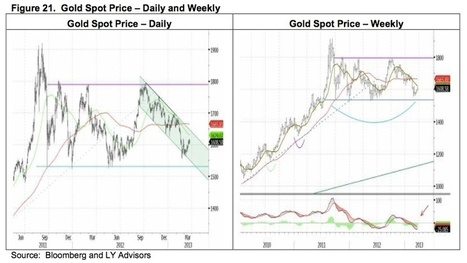 Yamada - Cyprus, Key Chart Plus #Gold & #Silver Commentary | Gold and What Moves it. | Scoop.it