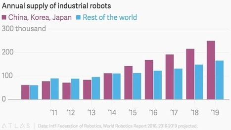 Asian manufacturers are adding more robots than the rest of the world combined | Gentlemachines | Scoop.it
