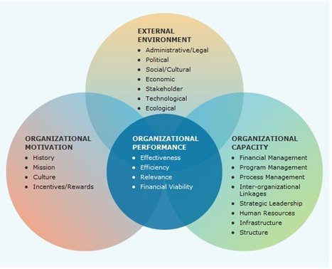 Evaluating the Performance of an Organization | Better Evaluation | CHCORG614C Manage a community sector | Scoop.it