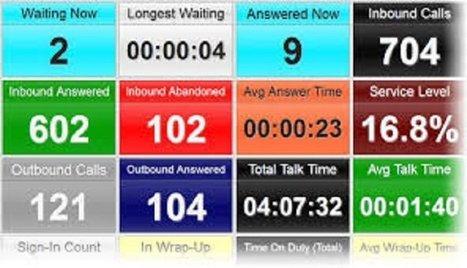Metrics That Matter - AHT - Average Handle Time | Customer Service | Scoop.it