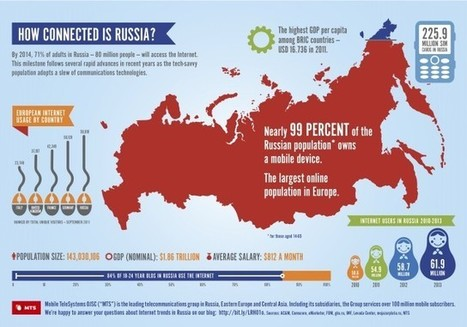 How Connected is Russia? [infographic] | Daily Infographic | Visualisation | Scoop.it