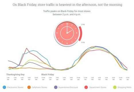 Google Shows Offline Analytics Capabilities With Holiday Store Traffic Data | Mobile et Web Marketing pour le ecommerce | Scoop.it