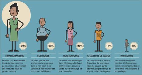Données personnelles : les internautes prennent le pouvoir ! | Digital, numérique, marketing, transformation | Scoop.it