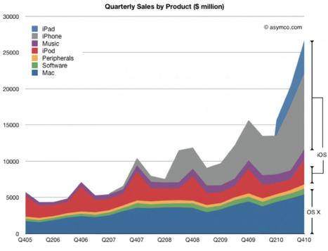 Chart: Where Apple makes its money - Apple 2.0 - Fortune Tech   applenews   Scoop.it