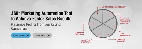 Marketing Automation Software | Lead Nurturing Software from Leadsberry | Scoop.it