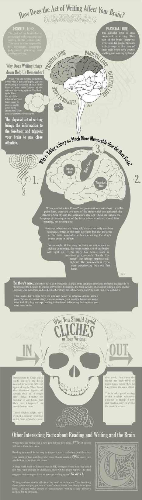 How Does Writing Affect Your Brain? [infographic] | Edumathingy | Scoop.it