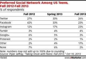 Is Twitter Better Than Facebook for Targeting Teens? | Public Relation and Communication | Scoop.it