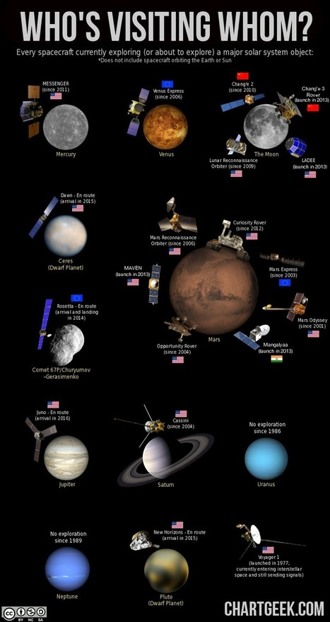Solar System Exploration » ChartGeek.com | #Adventurewithus | Scoop.it