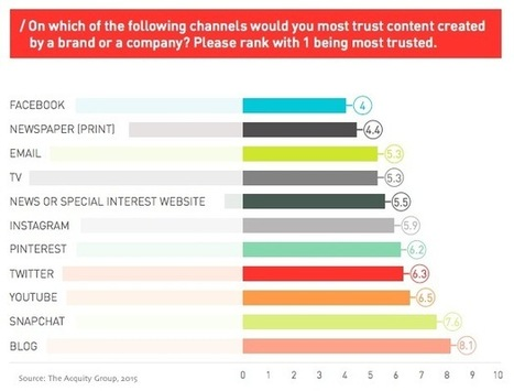 The Most Trusted Channels for Branded Content | digital marketing strategy | Scoop.it