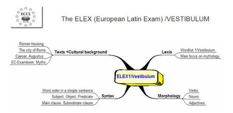 LINGVA LATINA PER SE ILLVSTRATA: Examen Europeo de Latín | EURICLEA | Scoop.it