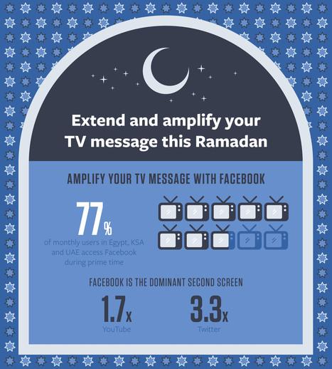 Ramadan on Facebook | Social Media Analysis | Scoop.it
