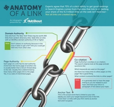 [INFOGRAPHIC] Anatomy Of A Link   INFOGRAPHICS   Scoop.it