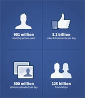 Nu är vi 901 miljoner på Facebook | Facebookskolan | Folkbildning på nätet | Scoop.it