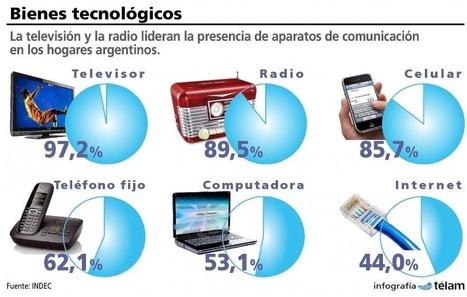 El televisor es el dispositivo de comunicación masiva con mayor presencia en hogares argentinos | Pasión Periodística | Scoop.it