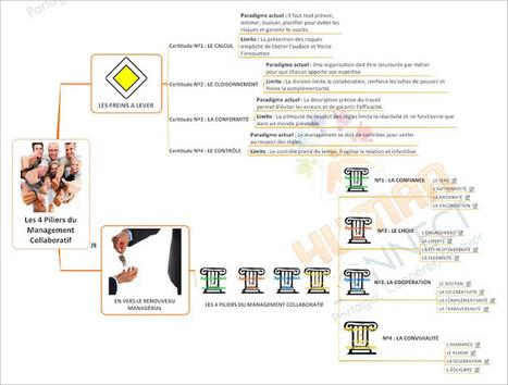 Gestion des Connaissances: Les 4 Piliers du Management Collaboratif | La relation dans l'action | Scoop.it