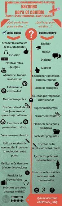 Marta Puig: Aprendizaje Significativo | Educational Boards (Pinterest & Visual.ly) | Scoop.it