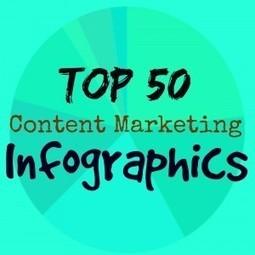 Top 50 content marketing infographics   Content Marketing Blogs   Scoop.it