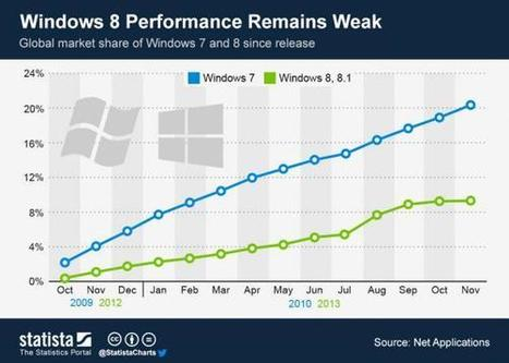 "People Are Not ""Getting Used To"" Windows 8 