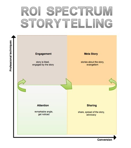 RE: ROI of Business Storytelling: Story of Horse Bust. « Whispers through the Web | Just Story It! Biz Storytelling | Scoop.it
