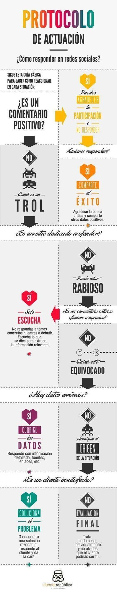 Protocolo de actuación para responder en redes sociales   MediosSociales   Scoop.it