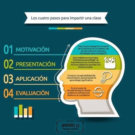 MOTIVACIÓN E INNOVACIÓN DOCENTE: Pasos para impartir una clase | BIOMAS | Scoop.it