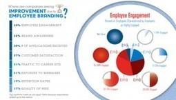 La valeur croissante de la marque employeur - Parlons RH | Marque employeur 2.0 | Scoop.it