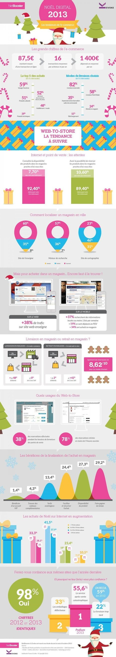Infographie : les cyberacheteurs veulent du web-to-store à Noël | Infographies E-commerce | Scoop.it