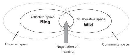 Learning Space Mashups: Combining Web 2.0 Tools to Create Collaborative and Reflective Learning Spaces | Curating-Social-Learning | Scoop.it
