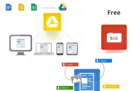 10 Best Google Drive Add-Ons You Should Be Using | Educational Technology Info | Scoop.it