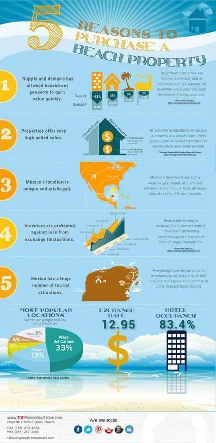 Infographic: 5 Reasons to Invest in a Beachfront Property in Mexico | How to Find Property for Sale in Mexico | Scoop.it