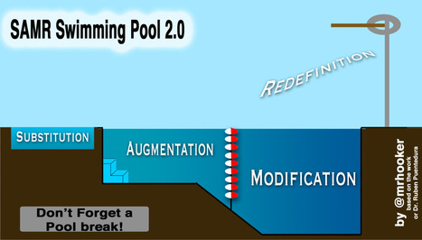 SAMR Swimming Lessons | Hooked On Innovation | SAMR Model | Scoop.it