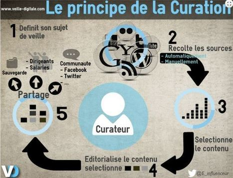 Usages pédagogiques de la curation de contenus sur internet | FORUM TIC EDUCATION | Mon scoop it | Scoop.it